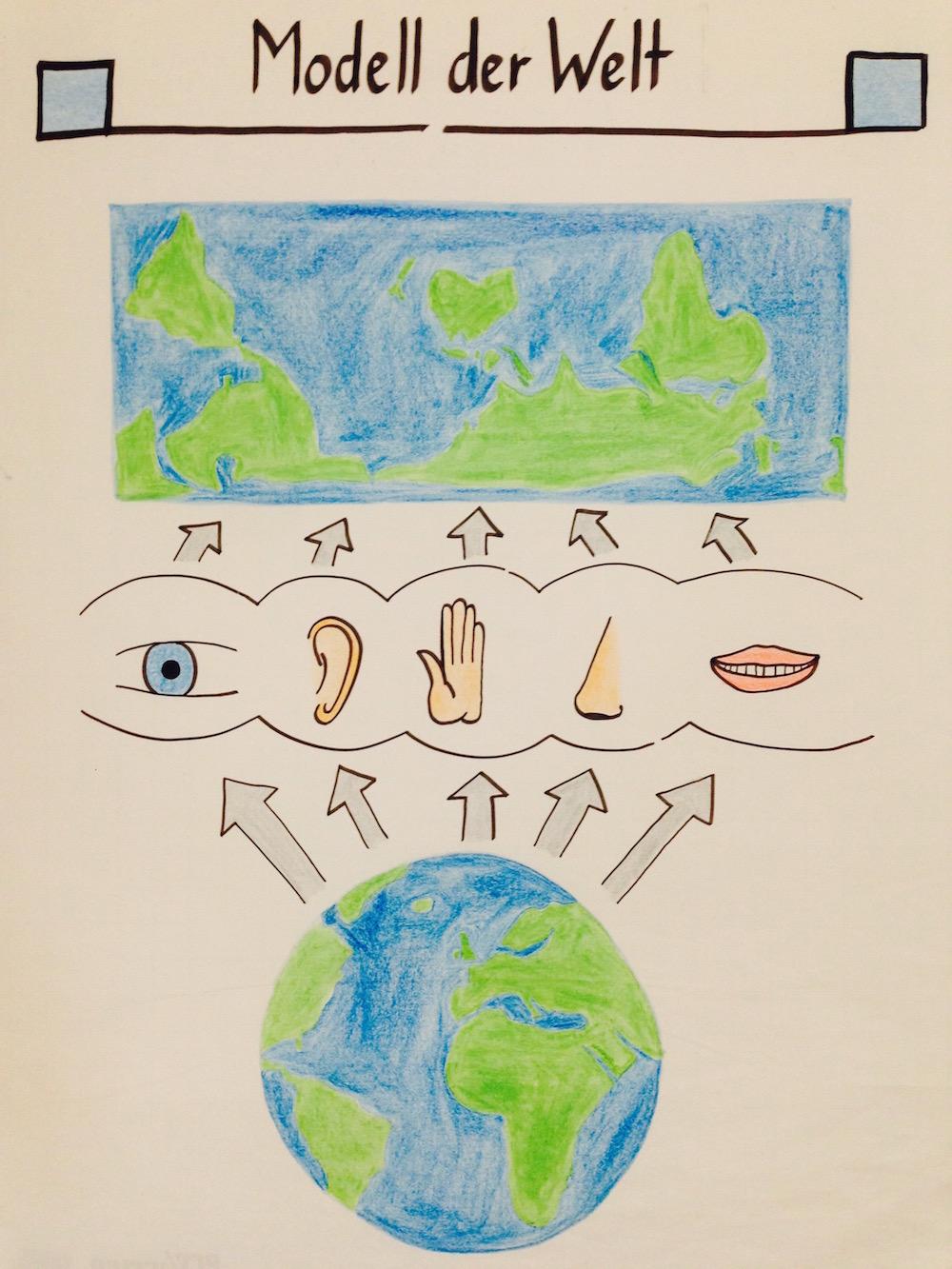 Modell der Welt - NLP