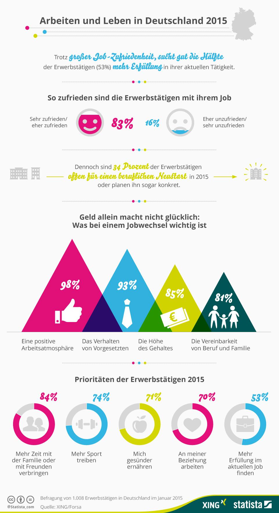 Infografik Arbeiten und leben in Deutschland
